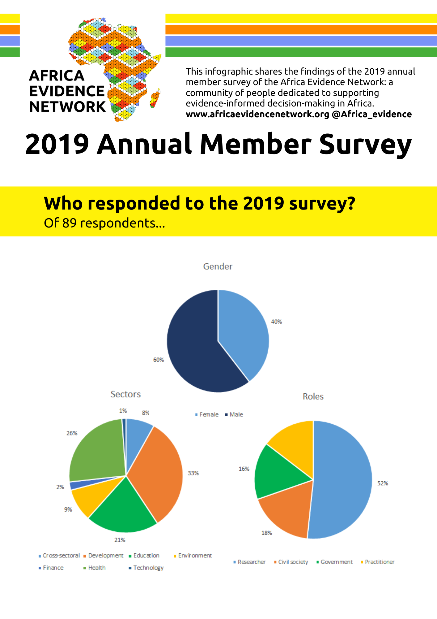 Annual member survey for 2019 - infographic