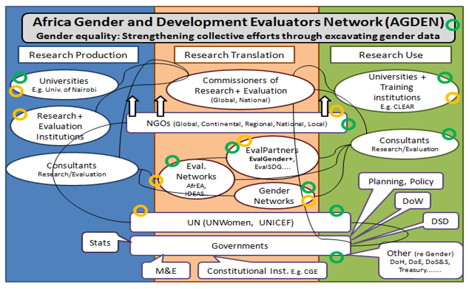 EIDM landscape map in Africa Gender Development Evaluators Network - Janse van Rensburg 2016